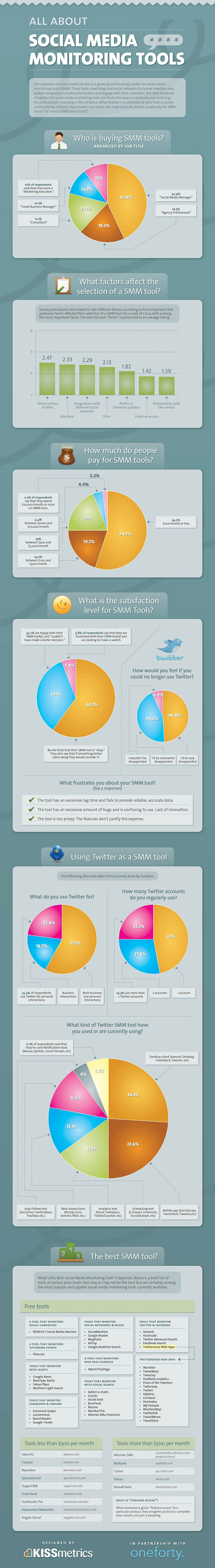 Mortgage-Social-Media-Monitoring-Tools-Infographic